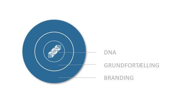 Marketingstrategi DNA
